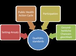 Qualitätsstandards und wissenschaftliche Fundierung Modellprojekt